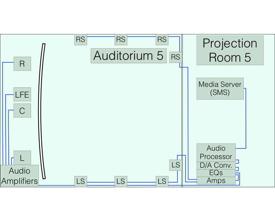 Audio System for Auditorium 5