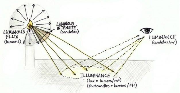 simple hand drawn explanation of lumens to luminance