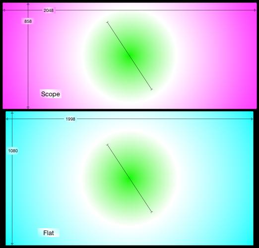 साधारण ढाल छवि के साथ गुंजाइश और फ्लैट स्क्रीन देखें