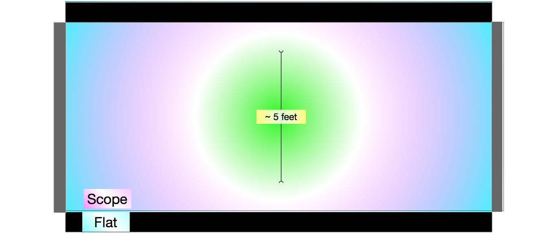 Una imagen de alcance en una imagen plana en una pantalla de tamaño de alcance.