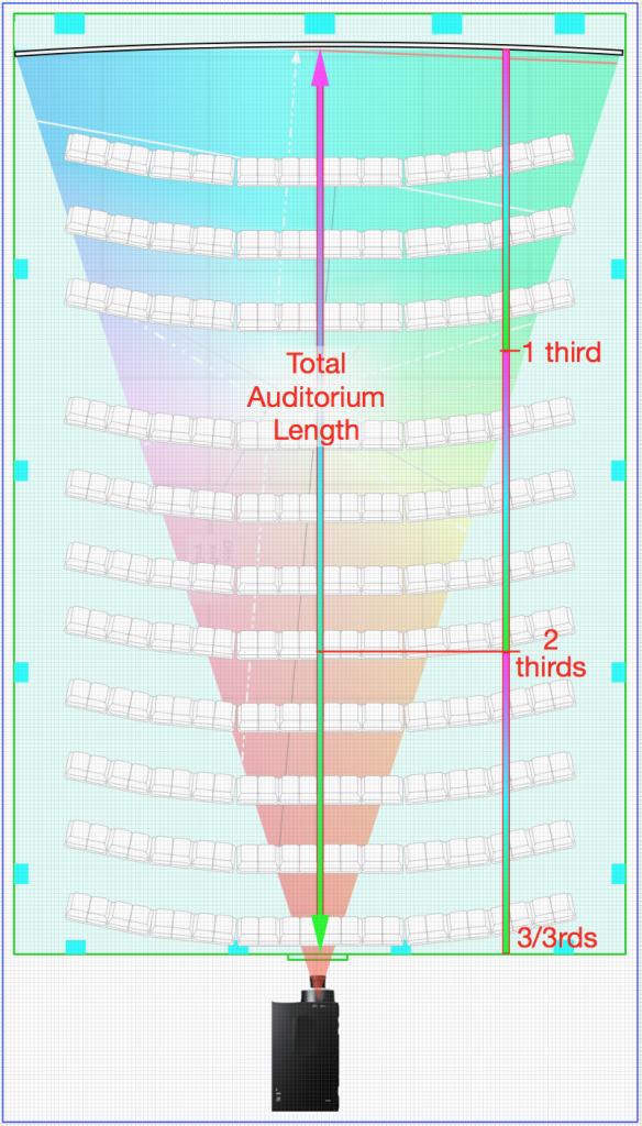 Longueur totale de l'auditorium et thrids_total_auditorium_length_3rds